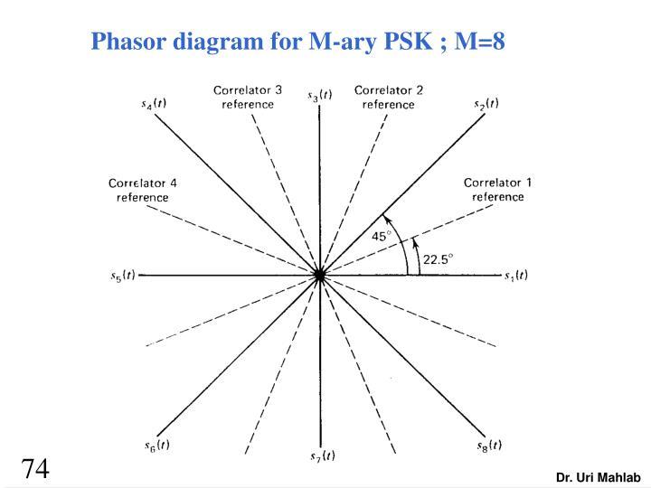 Phasor diagram for M-ary PSK ; M=8