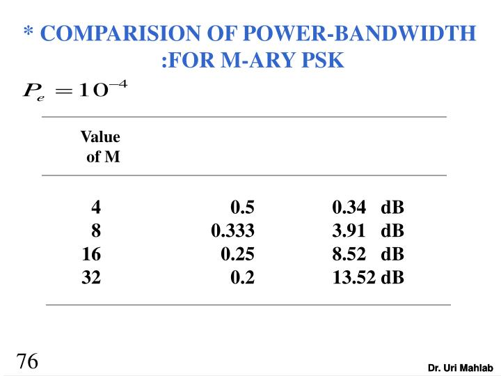 * COMPARISION OF POWER-BANDWIDTH