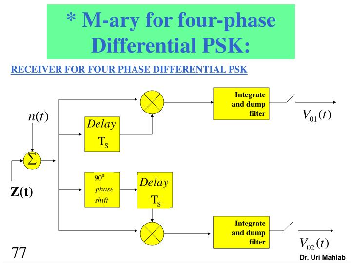 * M-ary for four-phase