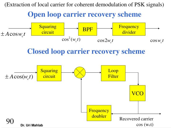 (Extraction of local carrier for coherent demodulation of PSK signals)