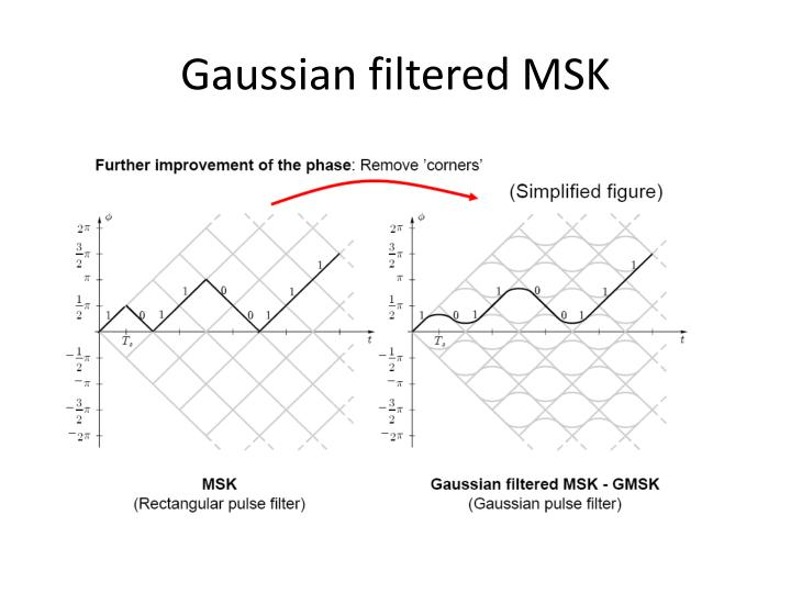 Gaussian filtered MSK