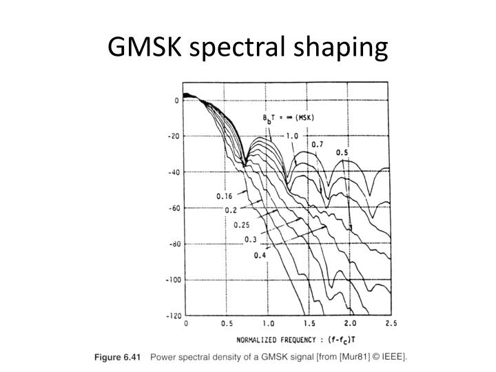 GMSK spectral shaping