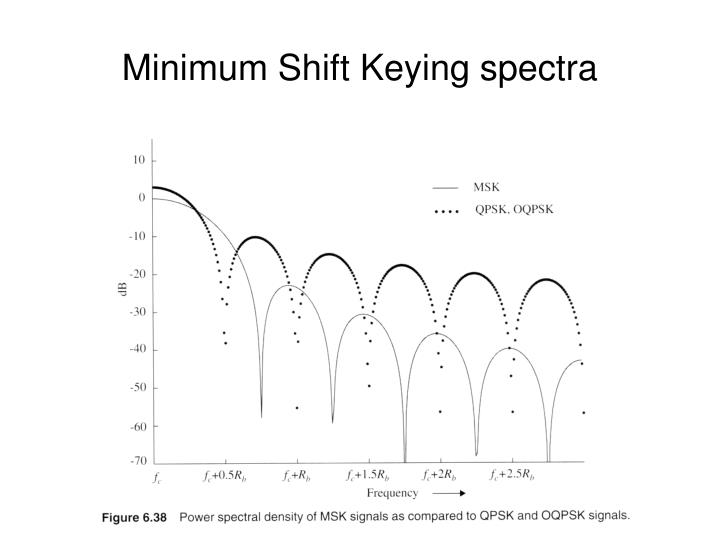 Minimum Shift Keying spectra