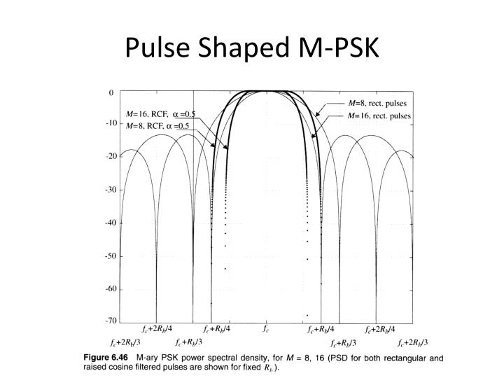 Pulse Shaped M-PSK