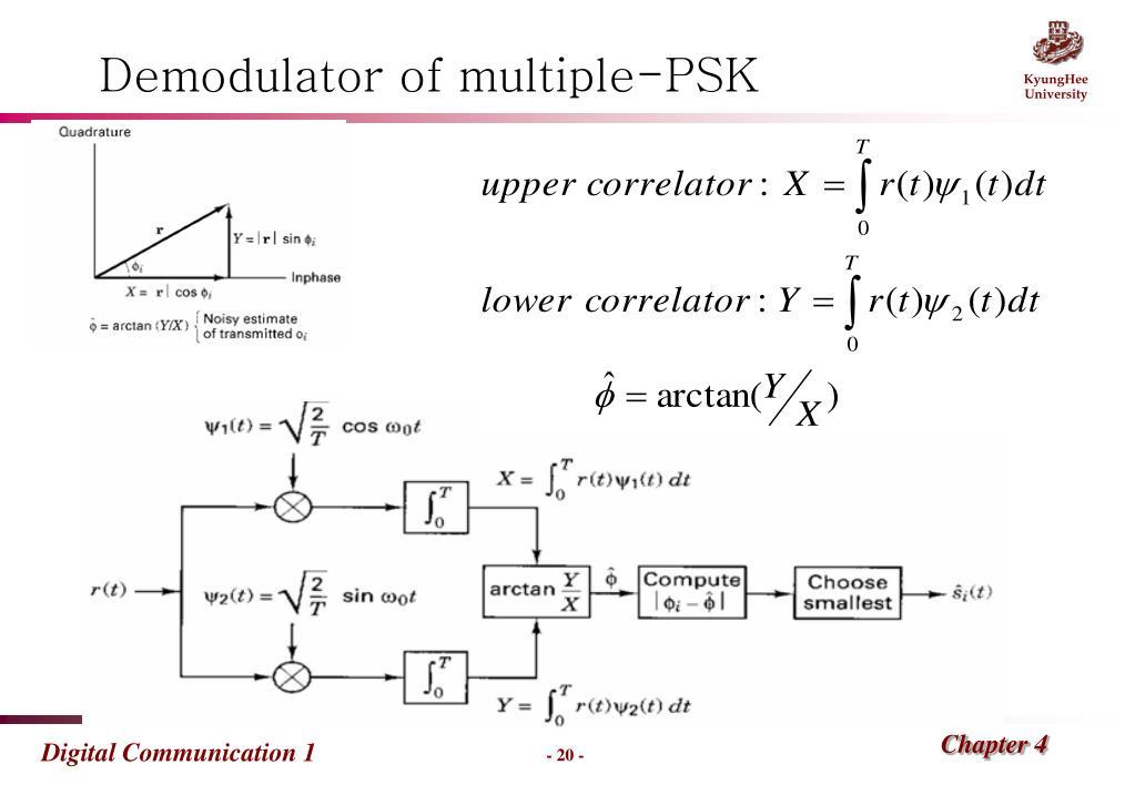 PPT - Chapter 4: Bandpass Modulation and Demodulation