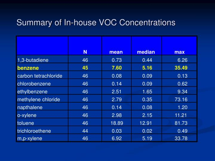 Summary of In-house VOC Concentrations