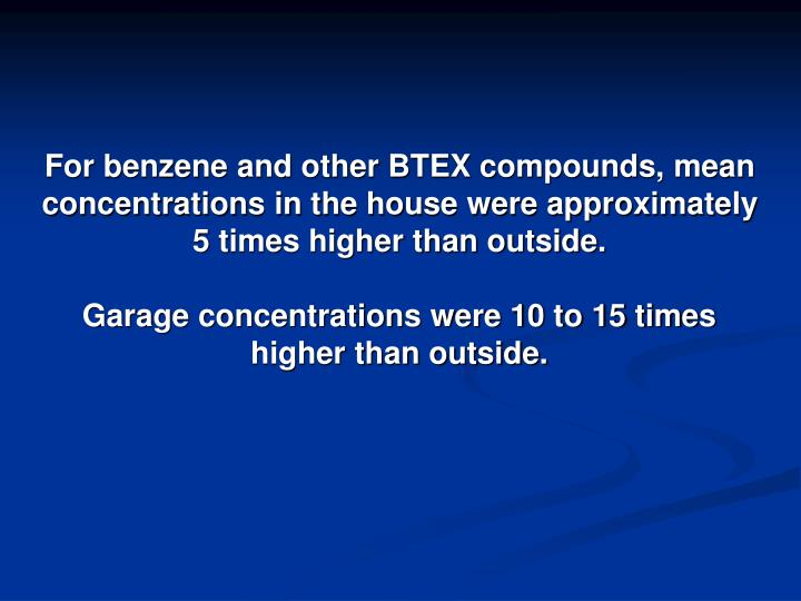 For benzene and other BTEX compounds, mean concentrations in the house were approximately 5 times higher than outside.