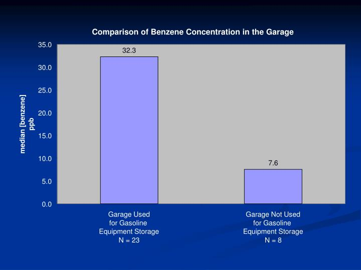 Comparison of Benzene Concentration in the Garage