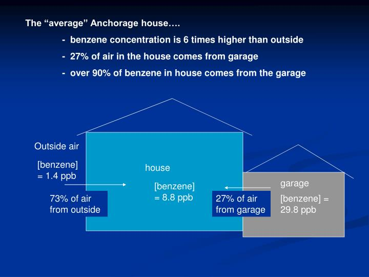 "The ""average"" Anchorage house…."