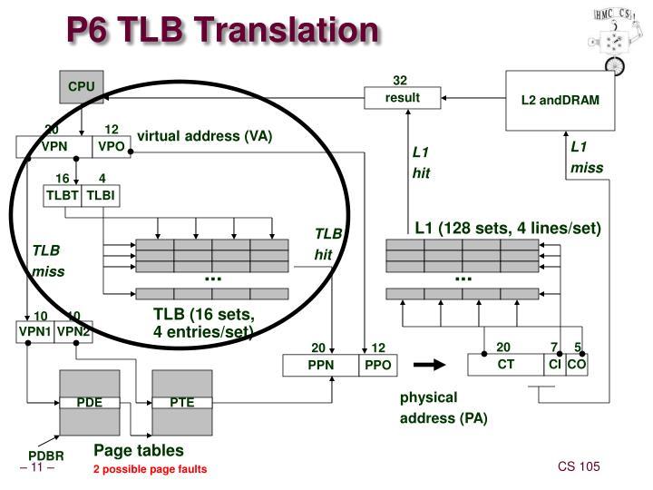 P6 TLB Translation