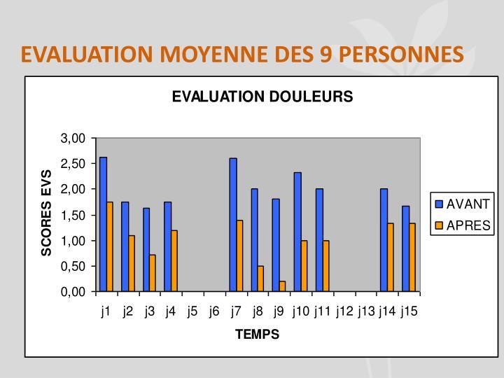 EVALUATION MOYENNE DES 9 PERSONNES
