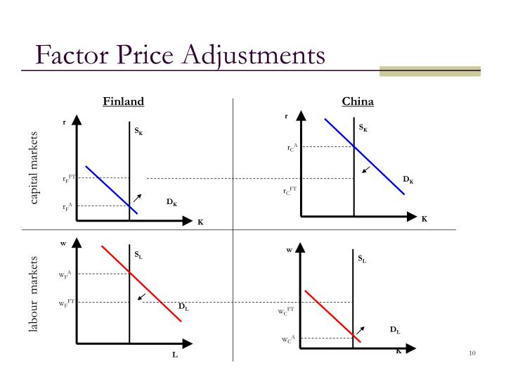 Factor Price Adjustments