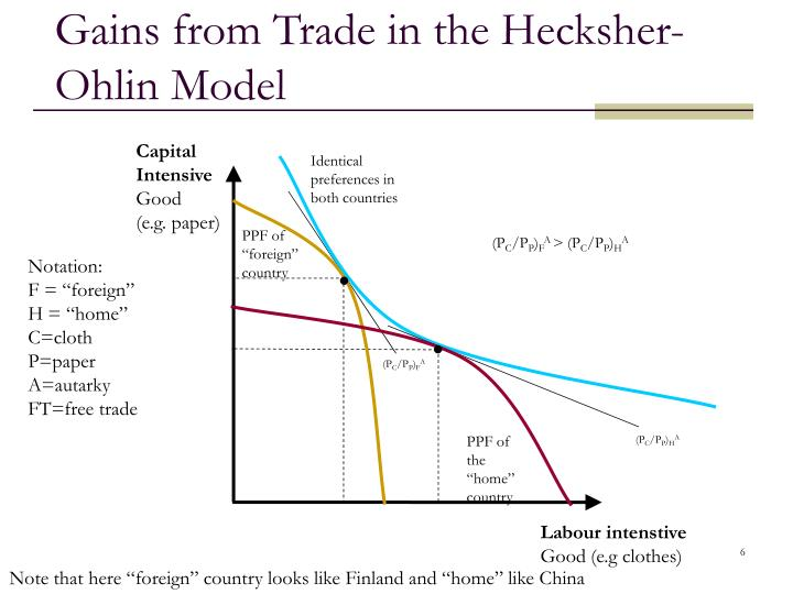 Gains from Trade in the Hecksher-Ohlin Model