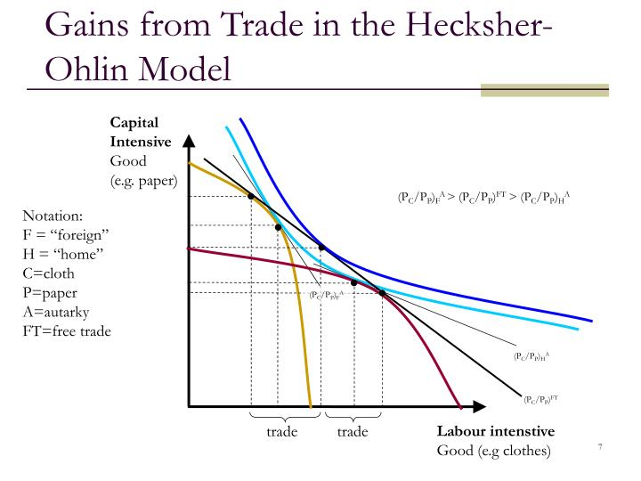 the heckscher ohlin model Heckscher-ohlin model, which is the general equilibrium mathematical model of international trade theory, is built on the ricardian theory of comparative advantage by making prediction on trade patterns and production of goods based on the factor endowments of nations (learner 1995.