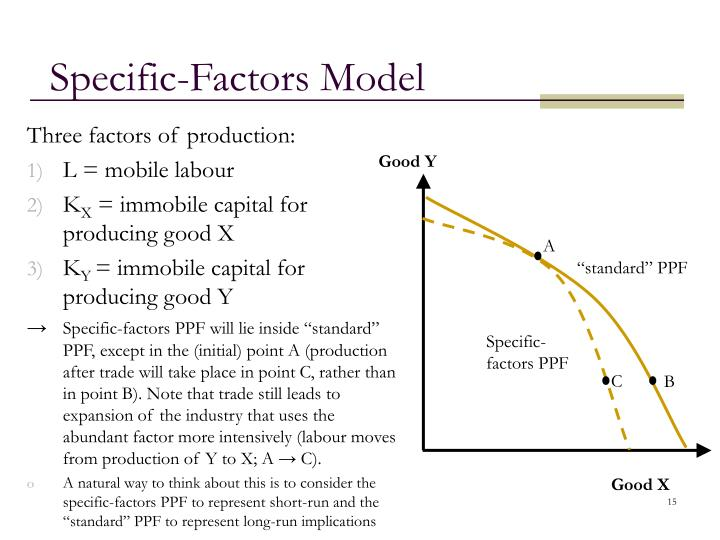 Specific-Factors Model