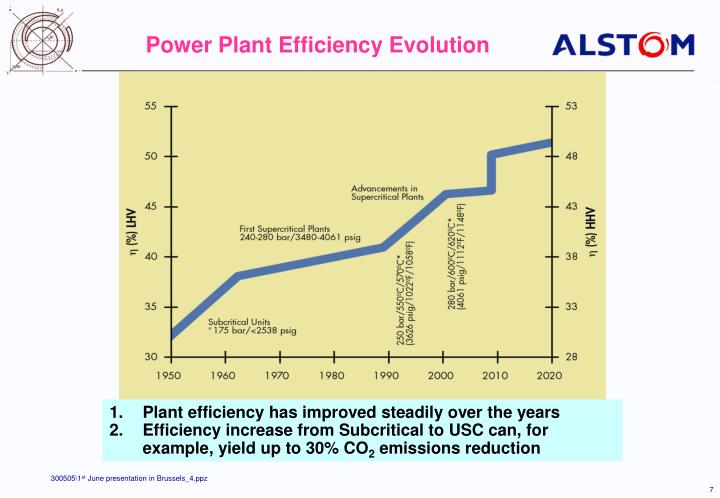 Power Plant Efficiency Evolution