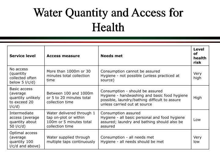 Water Quantity and Access for Health