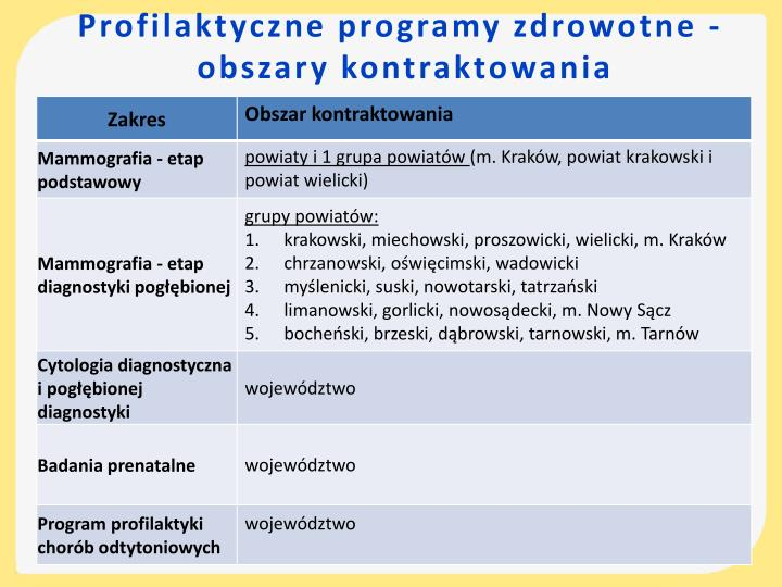 Profilaktyczne programy zdrowotne -