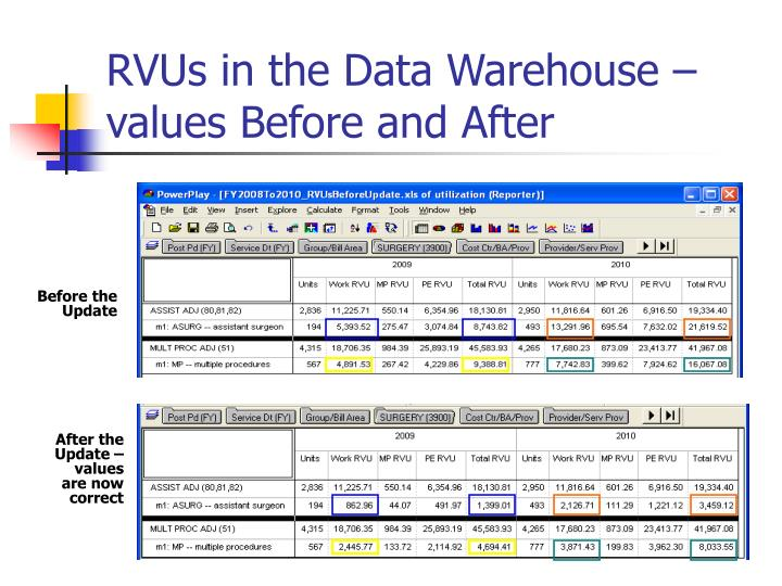 RVUs in the Data Warehouse – values Before and After