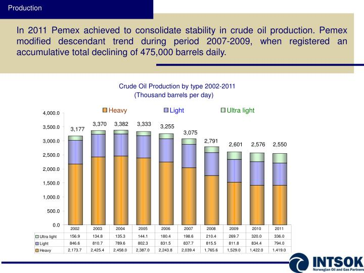 Crude Oil Production by type 2002-