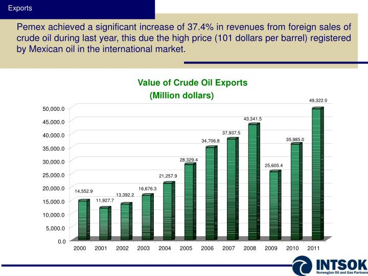 Value of Crude Oil Exports