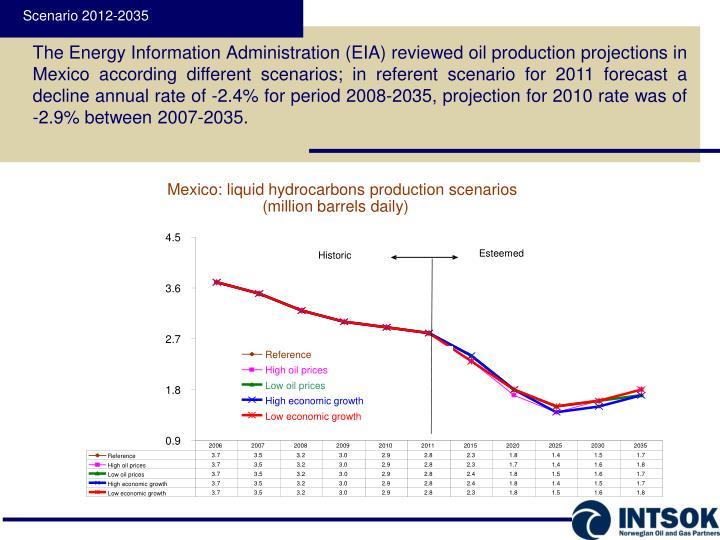 Mexico: liquid hydrocarbons production scenarios