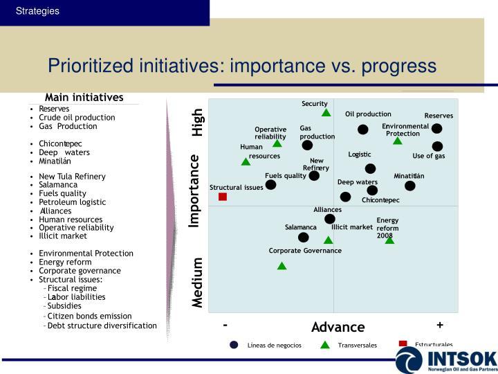 Main initiatives