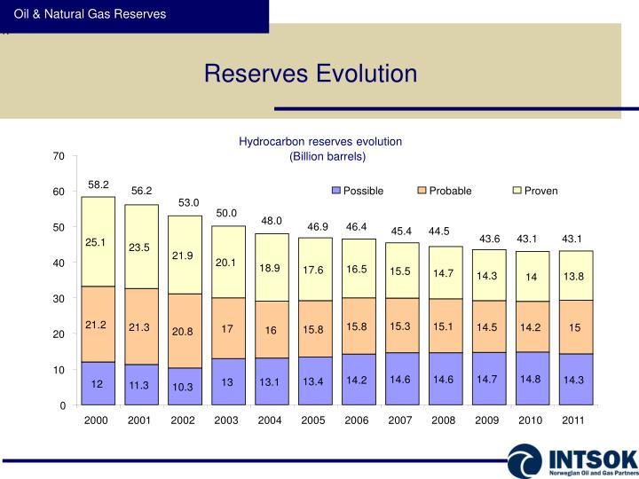 Oil & Natural Gas Reserves
