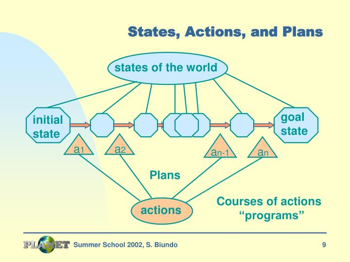 States, Actions, and Plans