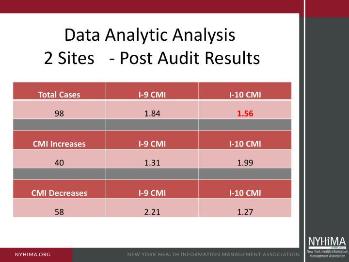 Data Analytic Analysis