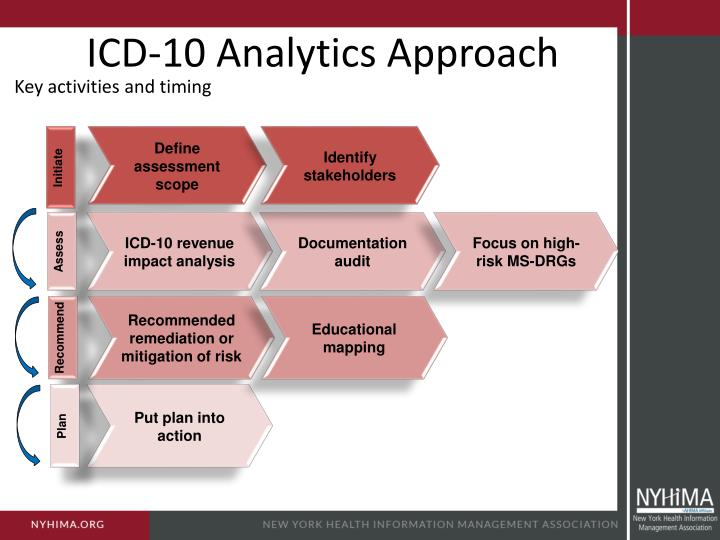 ICD-10 Analytics Approach
