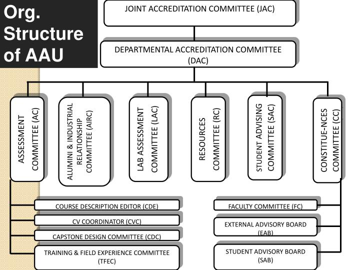 Org. Structure of AAU