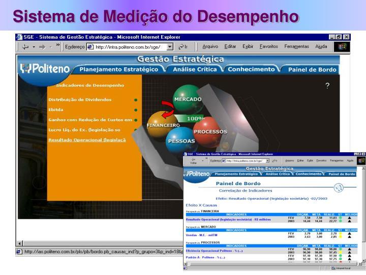 Sistema de Medição do Desempenho
