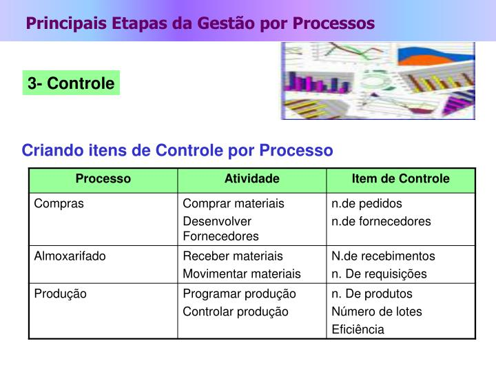 Principais Etapas da Gestão por Processos