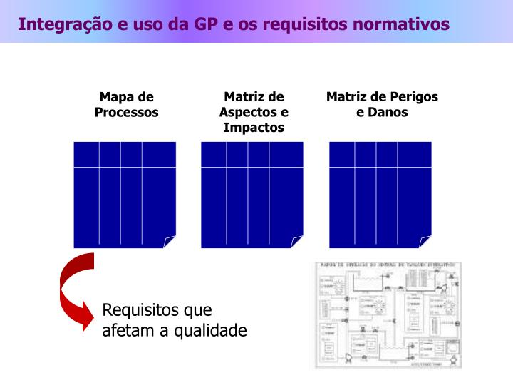 Integração e uso da GP e os requisitos normativos