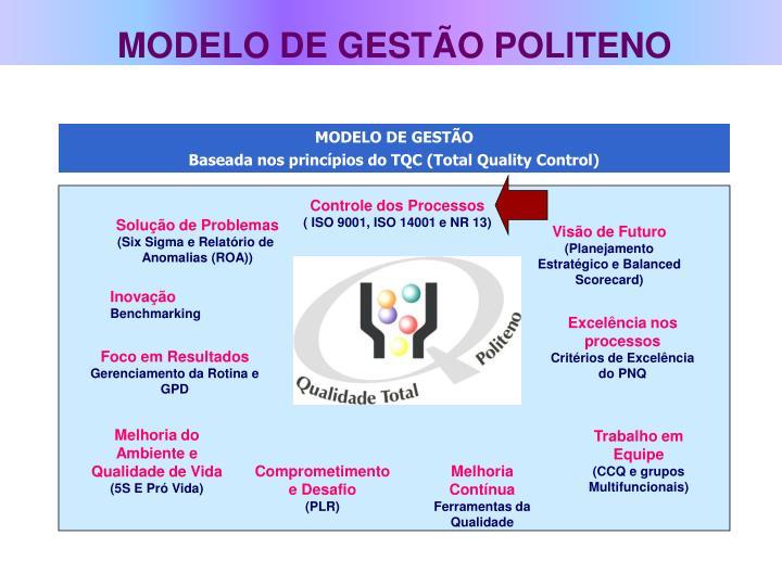MODELO DE GESTÃO POLITENO