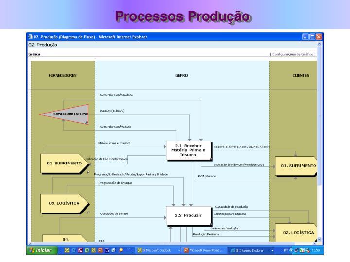 Processos Produção