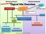 logical site overview