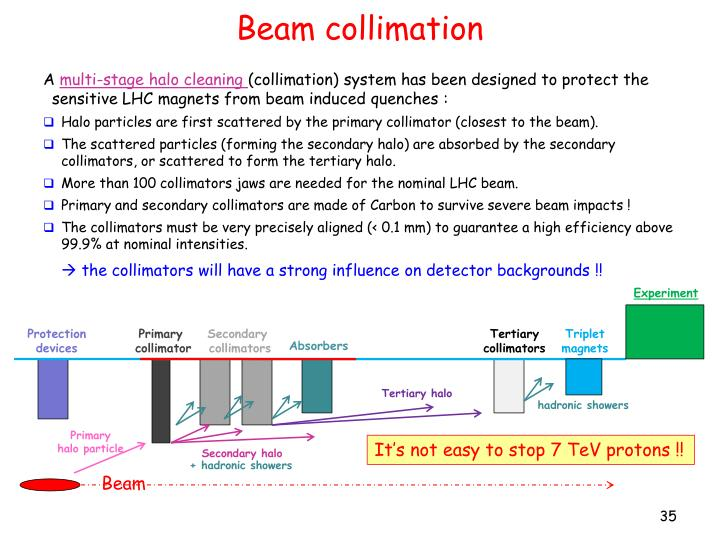 Beam collimation
