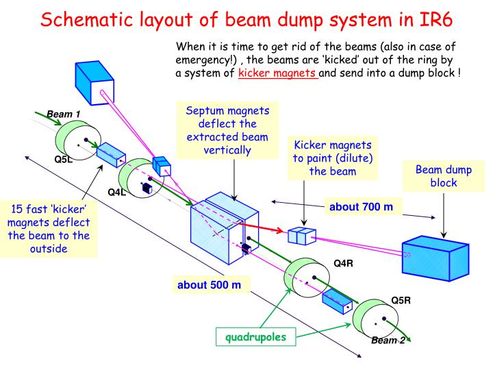 Schematic layout of beam dump system in IR6