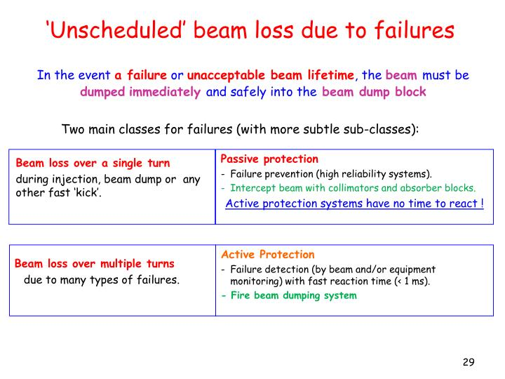 'Unscheduled' beam loss due to failures