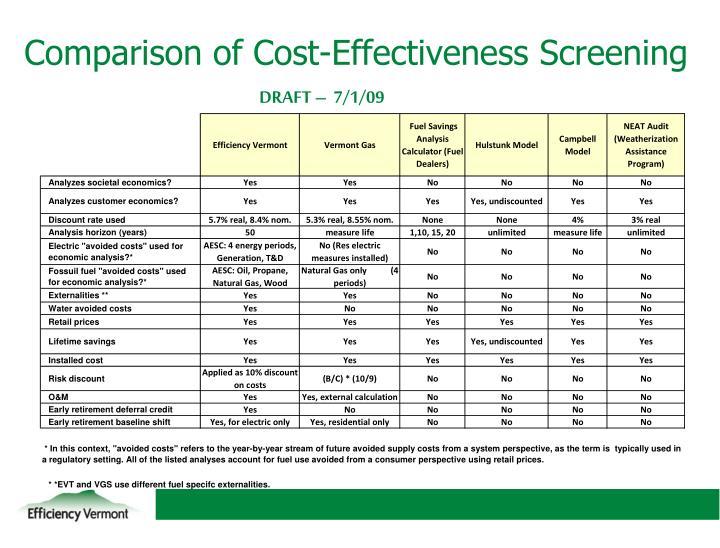 Comparison of Cost-Effectiveness Screening