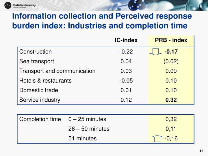 Information collection and Perceived response burden index: Industries and completion time