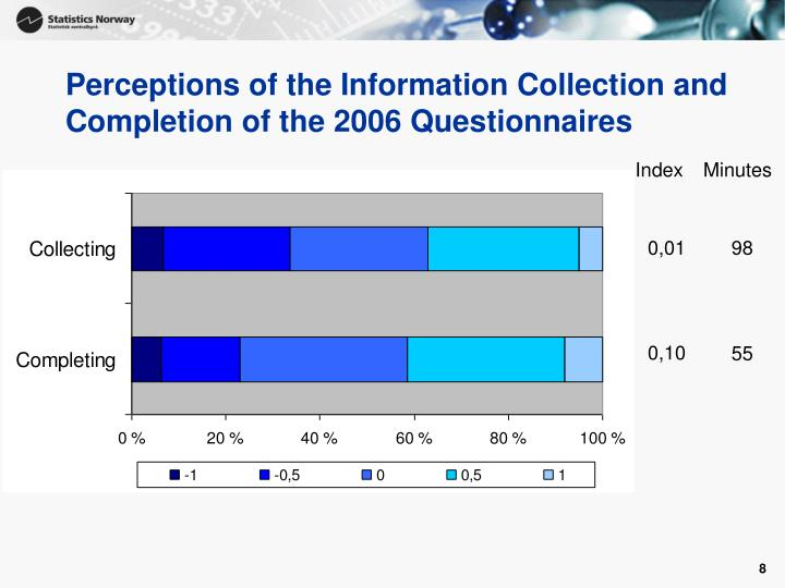 Perceptions of the Information Collection and Completion of the 2006 Questionnaires