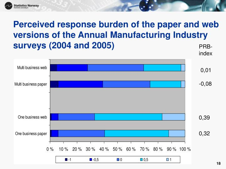 Perceived response burden of the paper and web versions of the Annual Manufacturing Industry surveys (2004 and 2005)