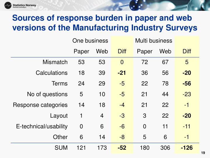 Sources of response burden in paper and web versions of the Manufacturing Industry Surveys