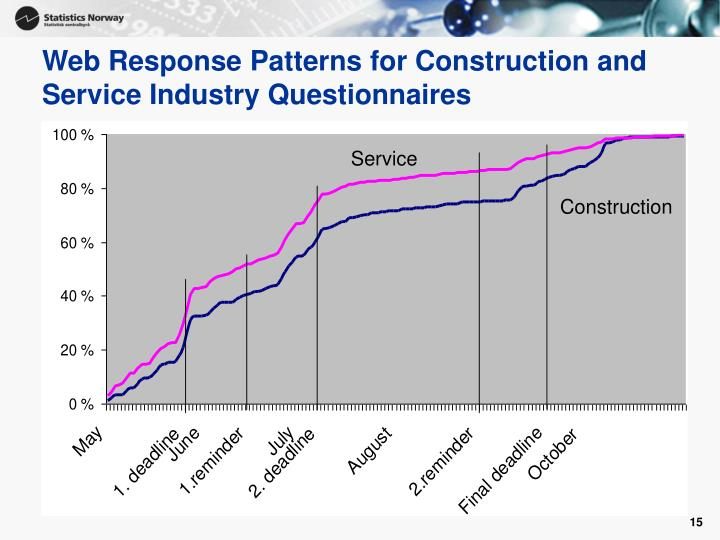 Web Response Patterns for Construction and Service Industry Questionnaires
