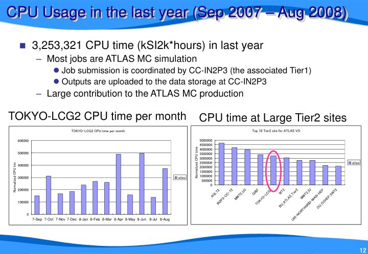 CPU Usage in the last year (Sep 2007 – Aug 2008)
