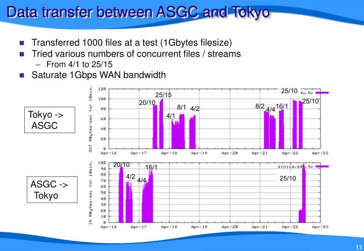 Data transfer between ASGC and Tokyo