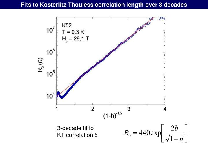 Fits to Kosterlitz-Thouless correlation length over 3 decades